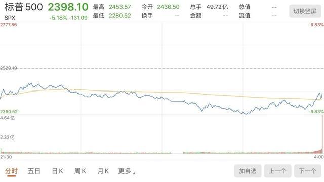 华尔街大师:美股本月第五次熔断会否出现?来看看怎么说