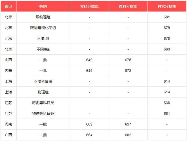 【物业保洁员工技能培训】2021年北京大学录取分数
