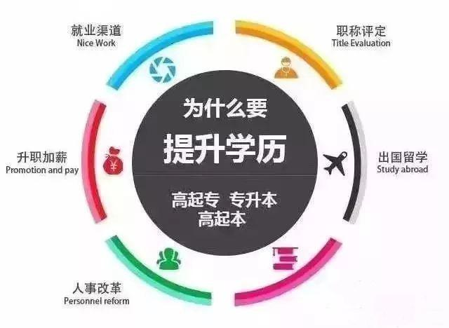 【职业技能培训审批程序】2018年深圳成人高考报名已启动,这几类人最需要,别为自己找借口