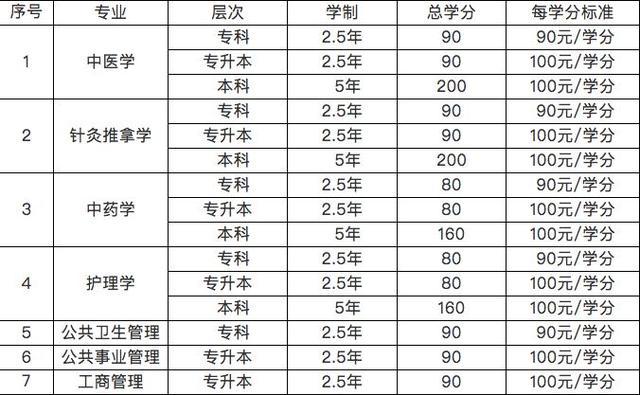 【糖厂化验室操作技能培训资料】北京中医药大学远程教育学院2018年秋季招生简章