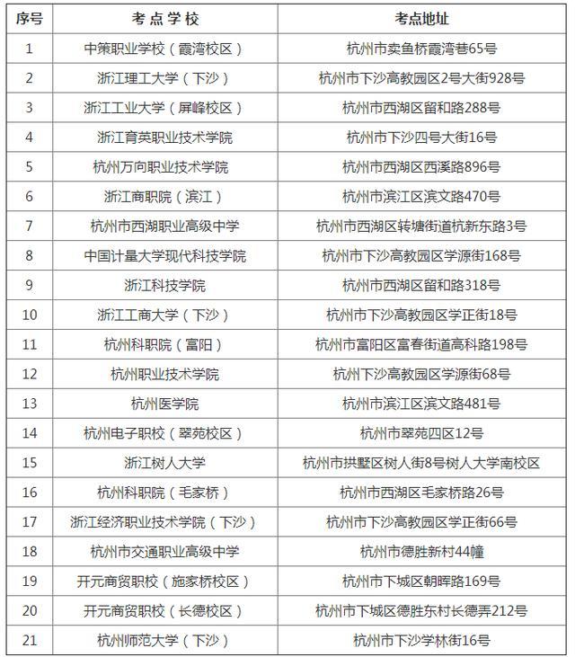 【大专的技能培训费】2018年全国成人高考杭州市区考点安排