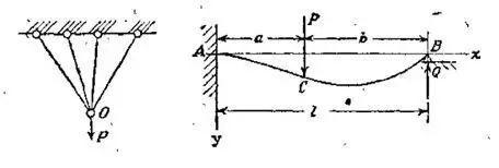 【千灯技能培训机构cad】结构力学学好这些内容对施工很关键,你都学懂了吗?