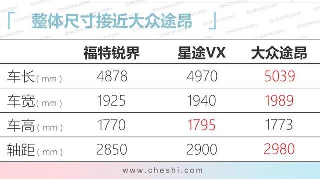 奇瑞全新瑞虎7領銜 10款SUV將上市 最低8萬多起