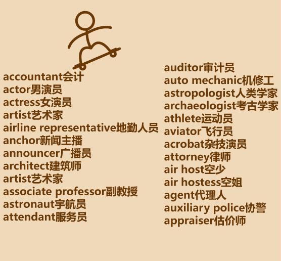 【深圳市星中汇安防职业技能培训学校】200个懒人版英语各行各业单词表,拿走不谢