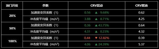 i-MMD混合动力评测报告发布 CR-V领衔东风Honda混动家族