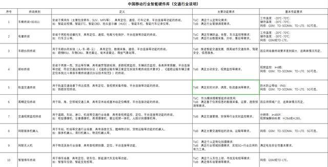 中国移动通信有限公司行业智能硬件库(交通行业)合作伙伴招募公告