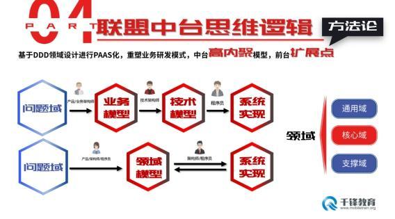 京东高级架构师分享京东中台解读千锋教育教研中台战略