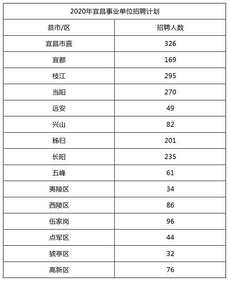 【职业技能培训学校办学宗旨怎么写】2020年湖北宜昌西陵区事业单位招聘专科及以上即可报名