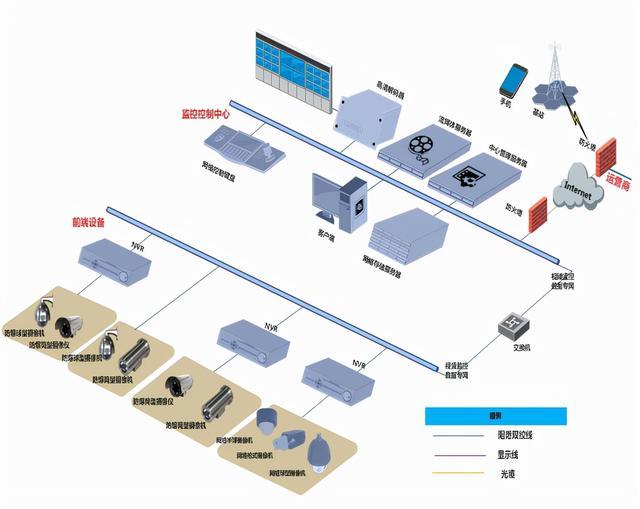 高清网络视频监控系统培训知识