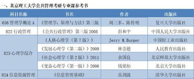 【收费员转岗技能培训】北京理工大学公共管理考研专业课及参考书
