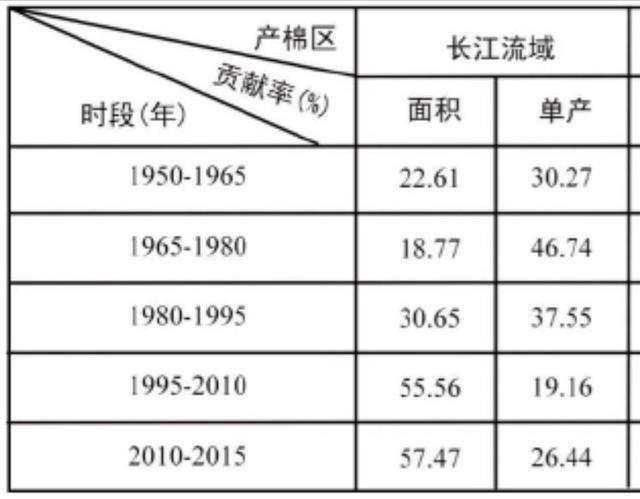 【参加技能培训合格证书样式】2021高考地理(新课标Ⅰ卷5~7)——新疆棉花、农业区位、光照