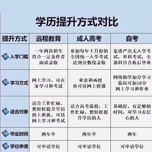【北京测量员技能培训】学历提升有哪些方式呢?都有什么区别?