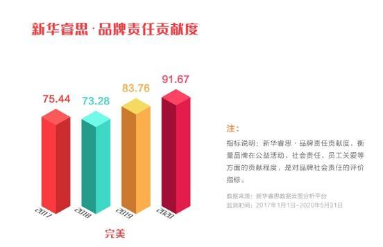 """完美公司品牌强度稳步上升,入选""""点赞2020我喜爱的中国品牌""""(图9)"""