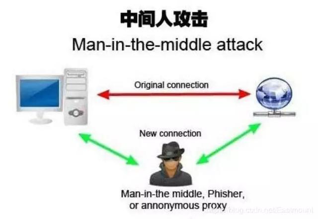 arp欺骗的实现原理_欺骗图片