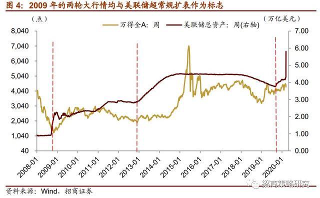 重磅王炸:美联储降息到0!更有5万亿QE计划,对A股有何影响?