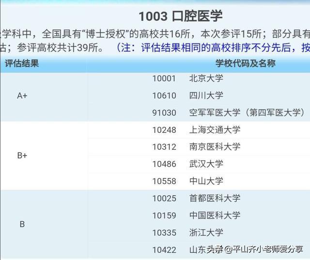 【技能大师在线培训平台 搜狐】今日专业解读——口腔医学!附部分优势专业学校录取分数线。