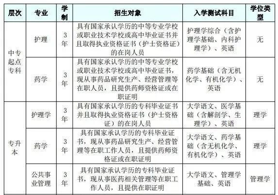 【参加技能培训合格证书样式】中国医科大学网教