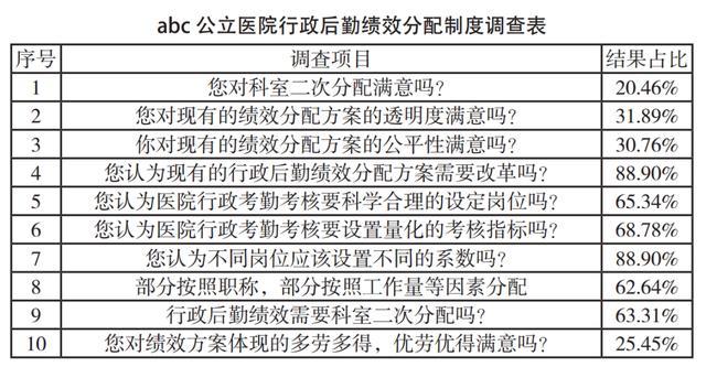 【外来农民工技能培训补贴网站】医院行政后勤人员绩效考核与分配方案