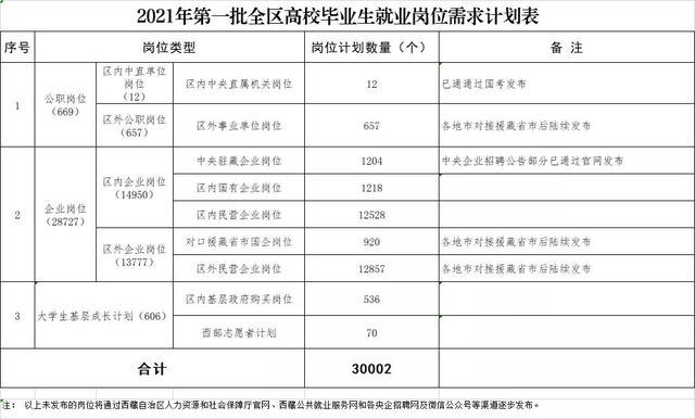 【大规模开展职业技能培训 注重兪】30002个!2021年西藏全区第一批高校毕业生就业岗位需求计划发布