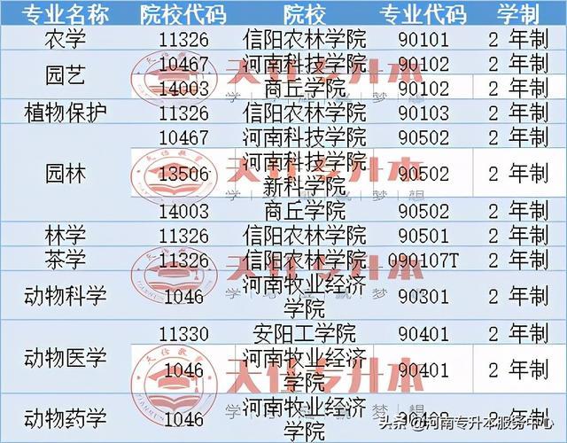 【郑州最新职业技能培训】2021河南专升本动植物类专业招生院校汇总
