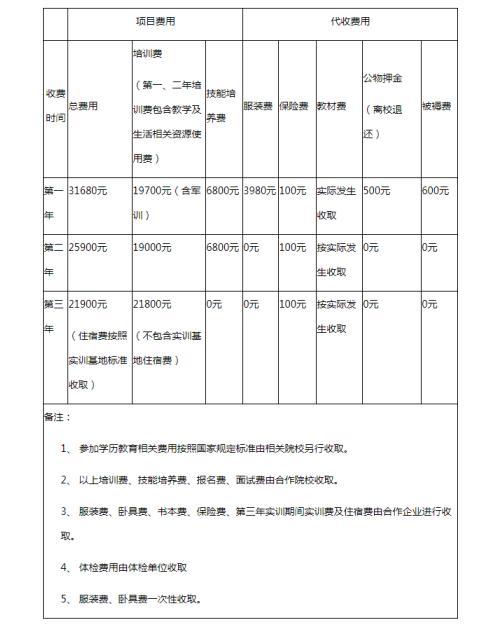【大学生就业技能培训计划】2020年哈尔滨工业大学继续教育学院航空服务招生简章