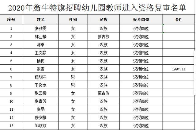 【人事部技能培训】赤峰市翁牛特旗教育局公告