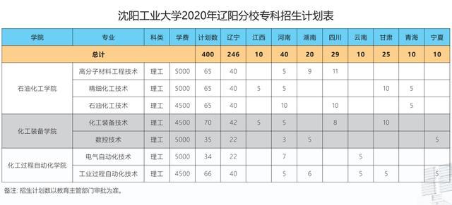 【北京测量员技能培训】考生和家长必看!沈阳工业大学招生计划、历年分数全知道!