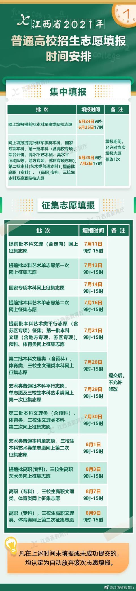 【护理部技能培训集中练兵计划】刚刚!2021江西高考分数线出炉