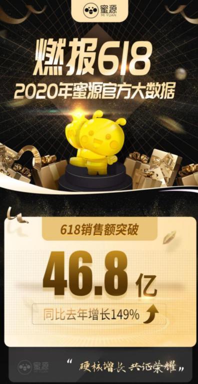 蜜源2020年618购物狂欢节GMV46.8亿,同比同期增长149%