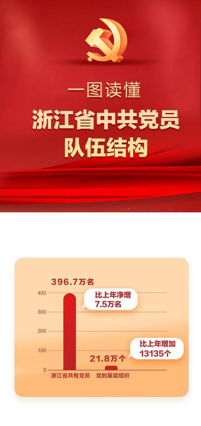 【护理部急救技能培训】一图读懂丨浙江省中共党员队伍结构