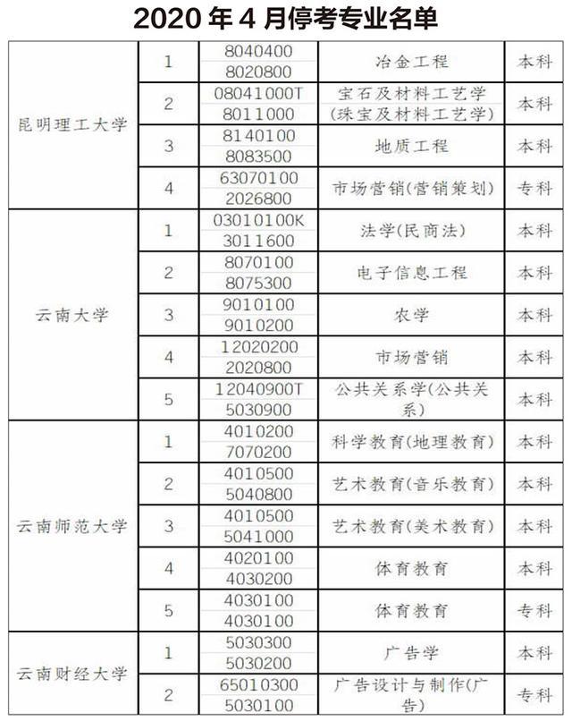 【就业技能培训经验交流】自考生注意!云南省高等教育自学考试明年停考16个专业