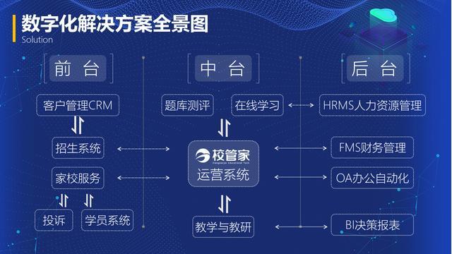 【重庆职业技能培训专家】从日常运营场景出发,「校管家」为民办教育机构提供数字化解决方案
