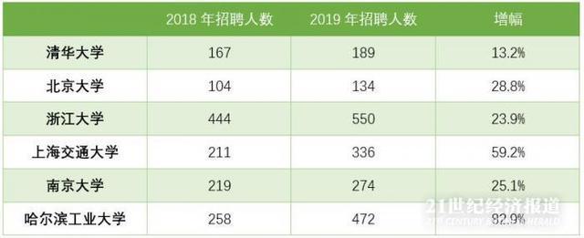 【连锁药店技能培训】华为扩招了!2019年招聘了更多名校毕业生,仅6所Top高校就近2000人