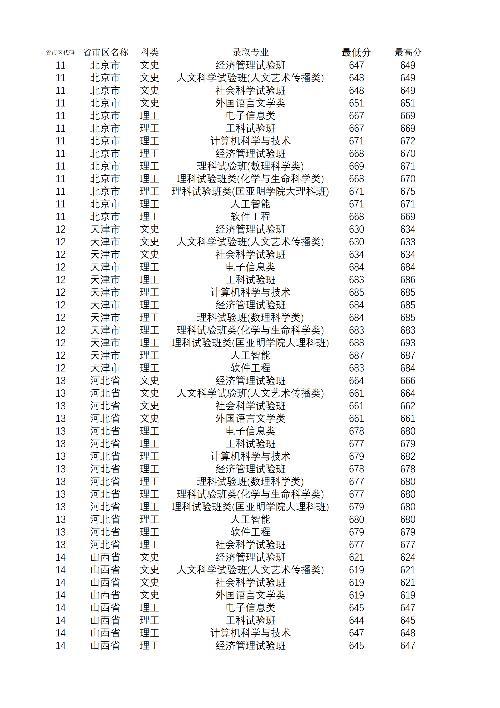 【输血科实验操作技能培训试题】南京大学2020招生计划 2019南京大学各省市录取分数线查询
