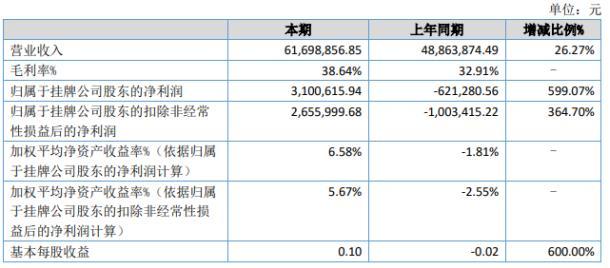 【我县举办残疾农民专业技能培训】博思堂2020年上半年净利310.06万扭亏为盈 广告服务收入增长