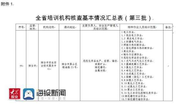 【剪纸技能培训班需要什么】24家!烟台市安全生产培训机构和考试点名单公布
