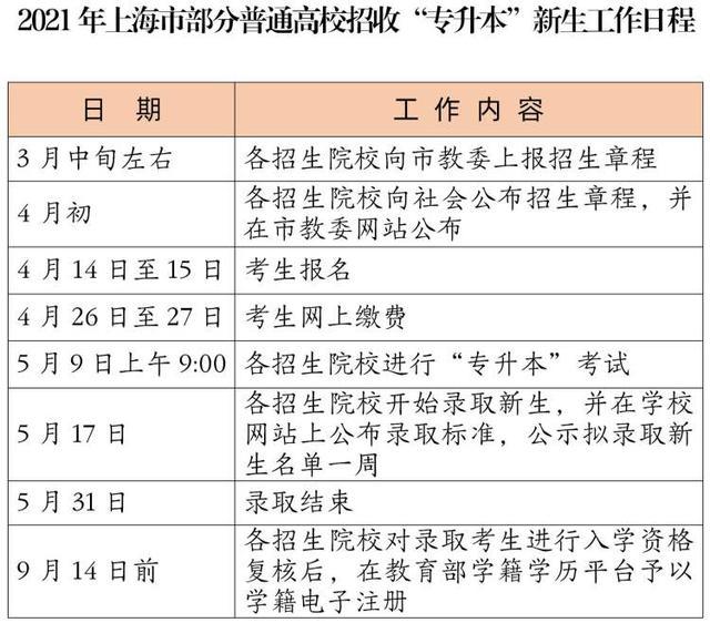 """【输血科实验操作技能培训试题】2021年上海市部分高校招收""""专升本""""新生报名工作本月14、15日报名"""