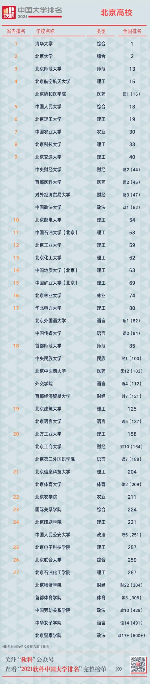 【公司培训意识 专业技能】2021软科中国大学排名发布,清华北大浙大位居综合实力前三