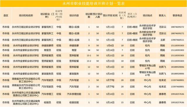 【技能培训费】永州市5月职业技能培训开班计划书来啦