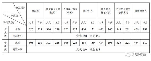 【易地扶贫搬迁后续扶持技能培训】重磅!湖南2021年高考分数线刚刚公布!