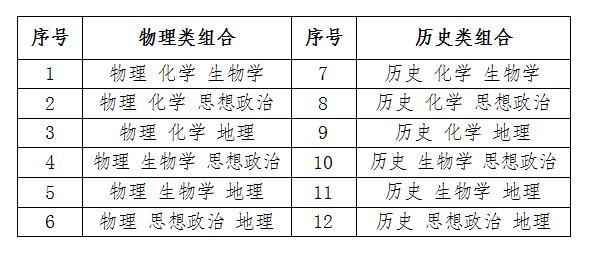 【麻醉医师的定期技能培训】50个政策解读问答!让您读懂安徽省高考综合改革