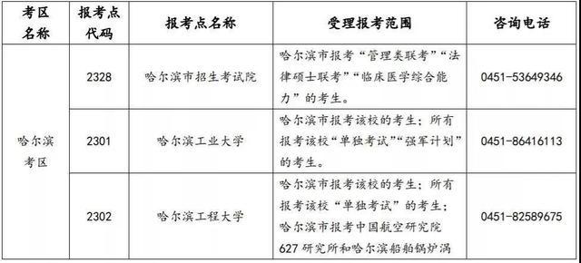 【外来工职业技能培训 深圳】24日起预报名!黑龙江发布2022年研究生考试网报公告