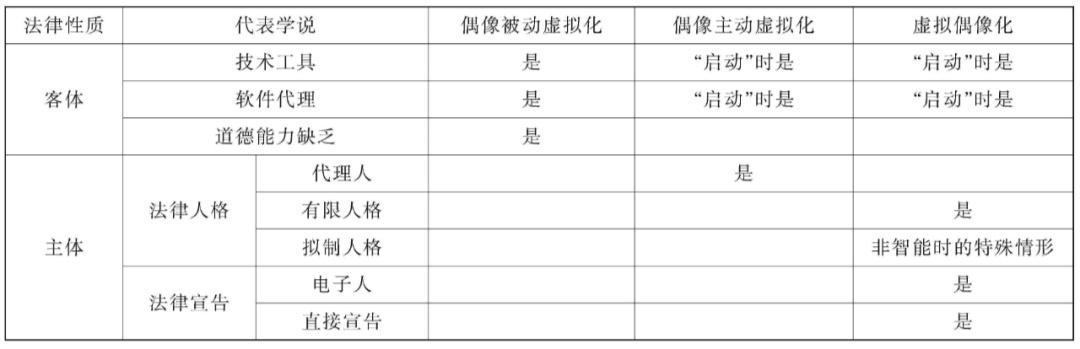 【药店店长技能培训】李晶:论人工智能虚拟偶像的法律性质