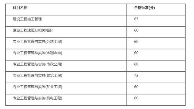 【得一茶艺师职业技能培训站】四川省成绩可查!同时公布了成绩合格标准