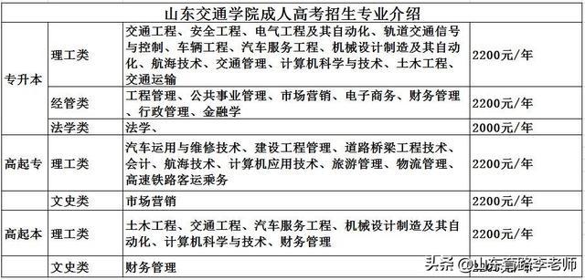 【加强民族地区刺绣技能培训】2020年山东交通学院成人高考招生简章