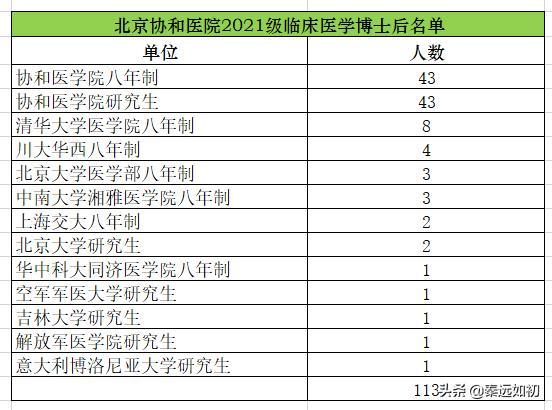 【质量管理基本知识和技能培训资料】中国最好的医院(北京协和医院),看看都招录哪些大学的医学生