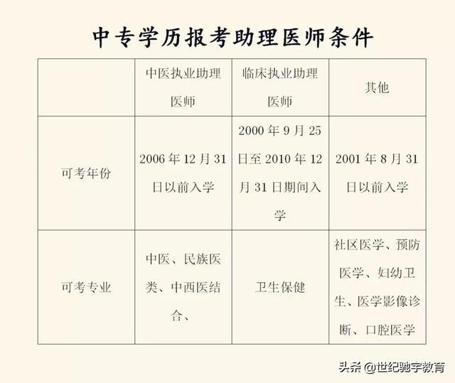 【cad职业技能培训】医学类老中专,报助理医师的神器