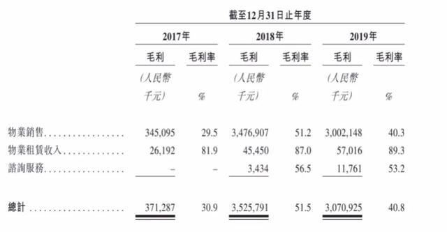"""上坤地产净负债率高达119% 赴港IPO能成""""救命稻草""""吗?"""
