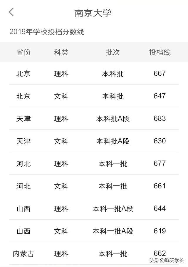 【输血科实验操作技能培训试题】南京大学2019各地高考投档线