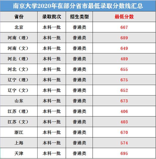 【输血科实验操作技能培训试题】南京大学2020年在部分省市最低录取分数